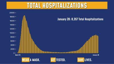 Hospitalizations 1/28/21