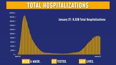 Hospitalizations 1/27/21