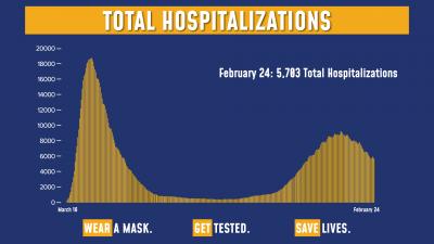 COVID Hospitalizations 2/24/21