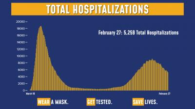 COVID-19 Hospitalizations 2/27/21