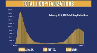New York COVID Hospitalizations 2/11/21