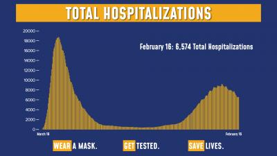 COVID Hospitalizations 2/16/21
