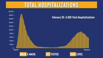 COVID Hospitalizations 2/25/21