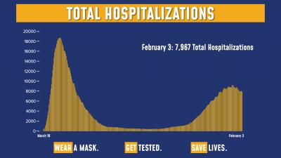 Hospitalizations 2/3/21